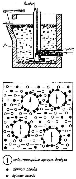 Схема флотационного способа