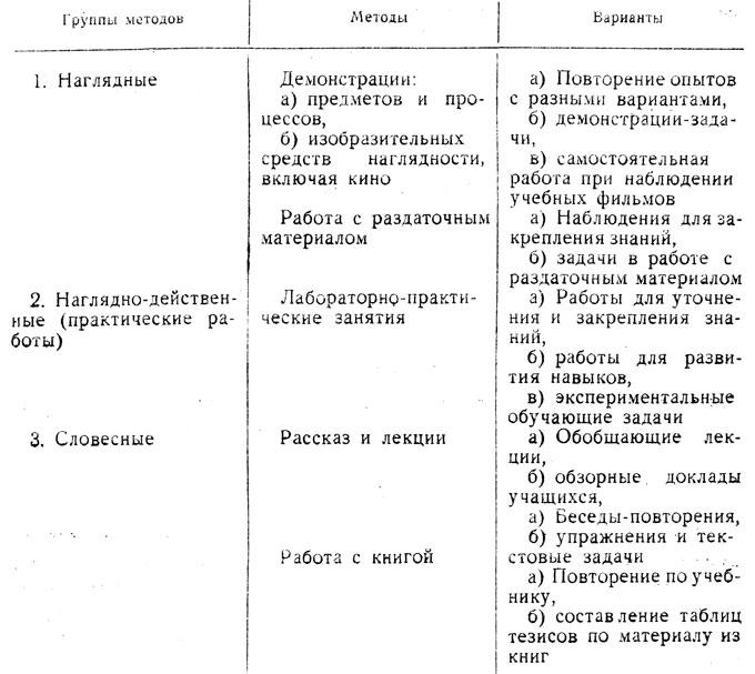 Таблица 2. Методы обучения