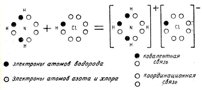 аммиака и ионов водорода