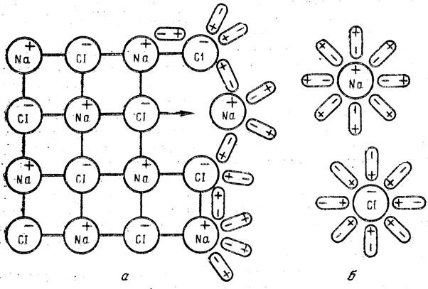 Схема взаимодействия ионов