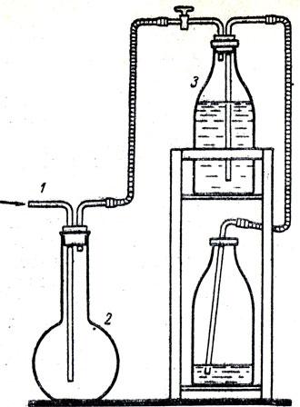 Рис. 66. Наполнение колбы хлором: 1 - стеклянная трубка, по которой хлор поступает из прибора в колбу - 2. Воздух собирается в склянке - 3