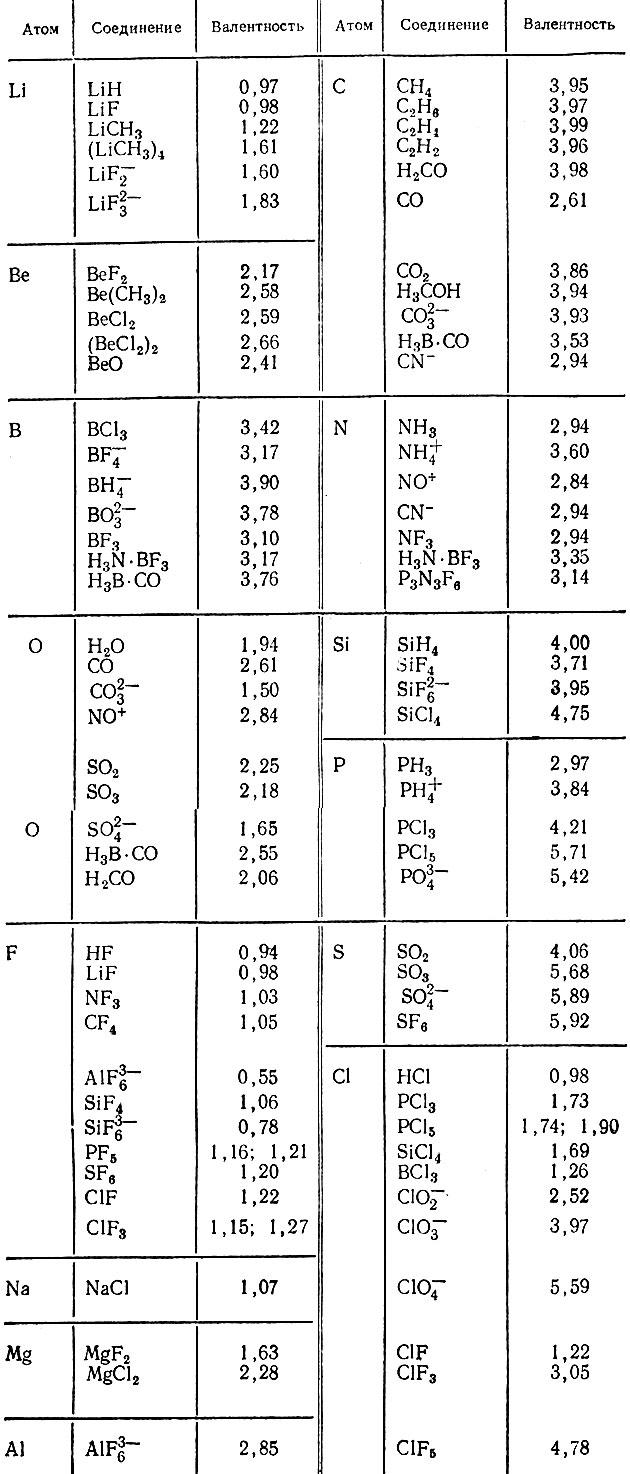 Валентность Химических Элементов Таблица Менделеева