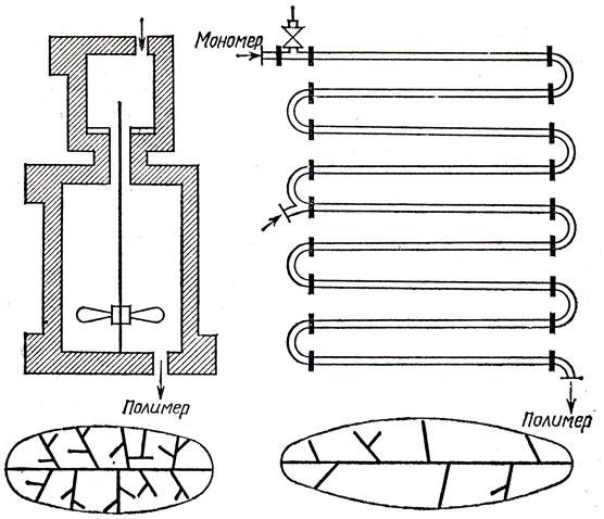 Схемы классического реактора с