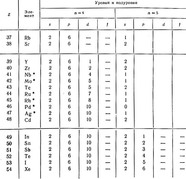 в атомах элементов 5-го