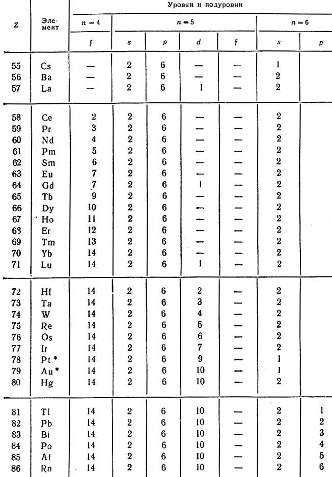 Таблица 24.