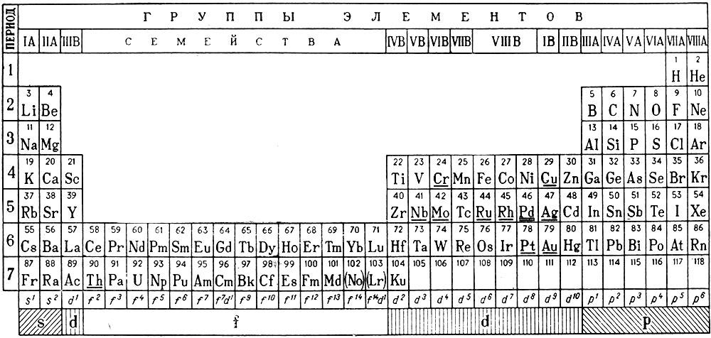 химических элементов Д. И.