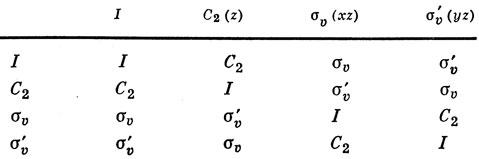 Таблица 8.2. Таблица группового умножения для группы C2v