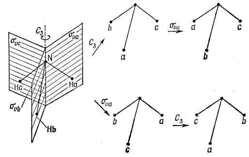 Рис. 8.3. Результат последовательного применения операций вращения и отражения к молекуле, обладающей симметрией С3v