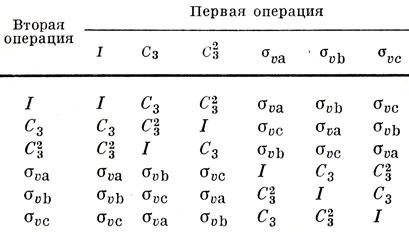 Таблица 8.3. Таблица группового умножения для группы C3v