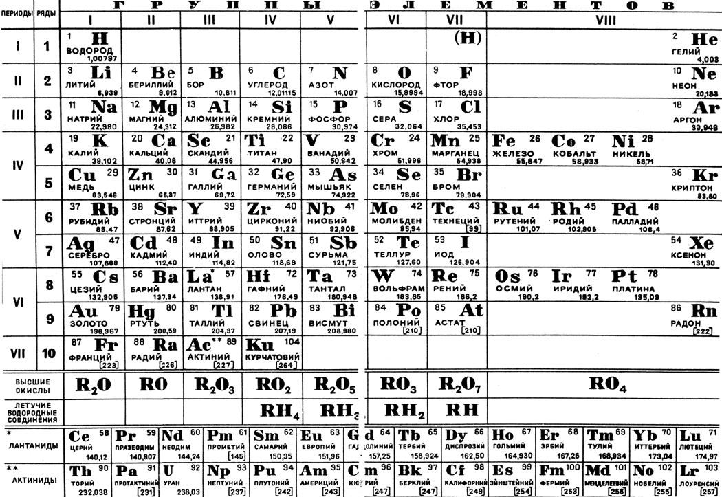 периодическая таблица менделеева в xl