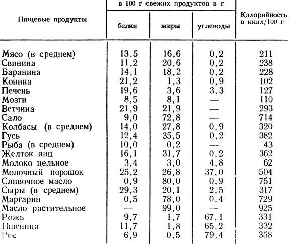 таблица жиры белки углеводы готовых блюд
